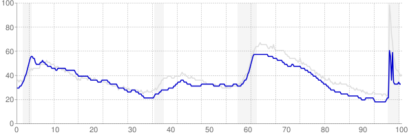 Maine monthly unemployment rate chart from 1990 to March 2021